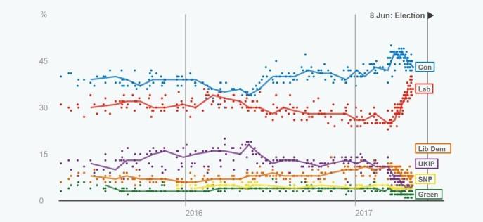 polls (3)